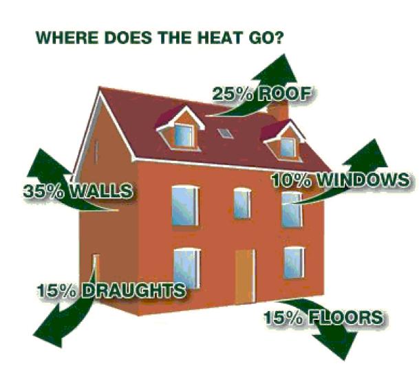 Where does heat go?